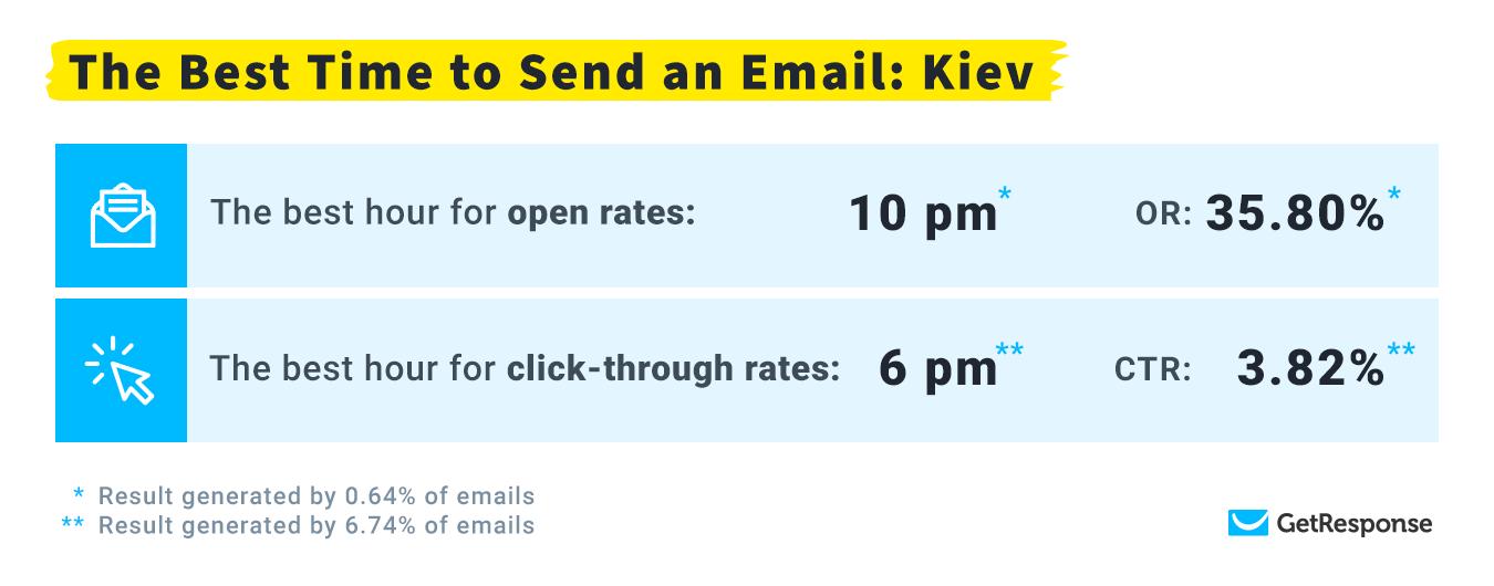 лучшее время для емейл рассылок в часовом поясе (Киев)