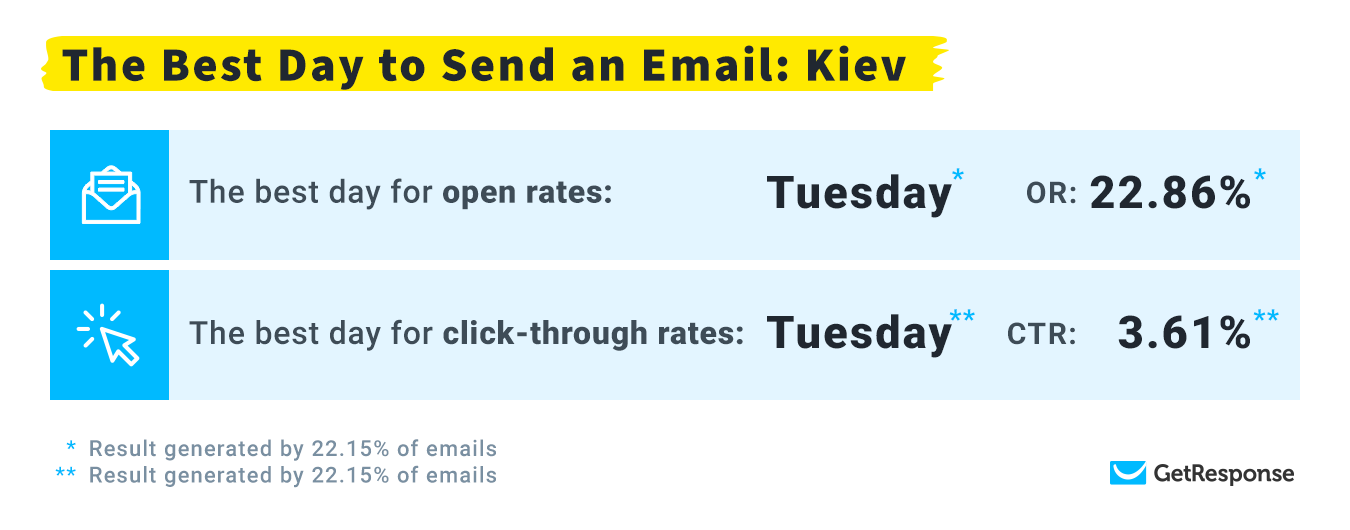 лучший день для рассылок в часовом поясе Киев
