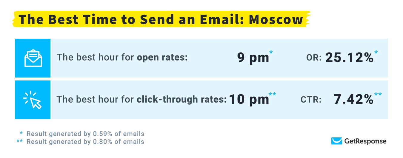 лучшее время для емейл рассылок в часовом поясе Москва