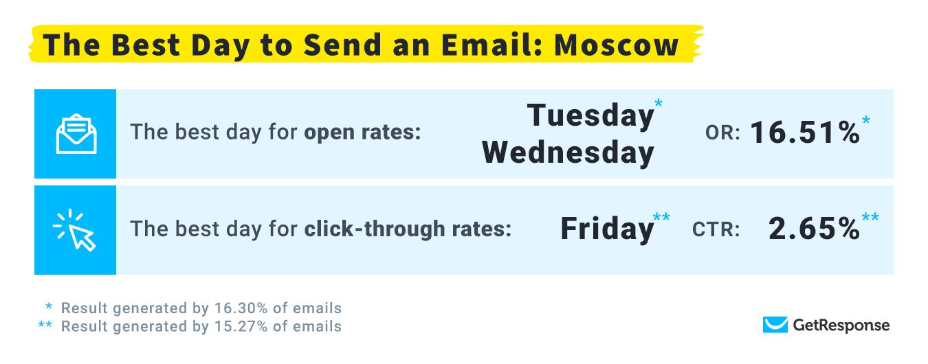 лучший день для рассылок в часовом поясе Москва
