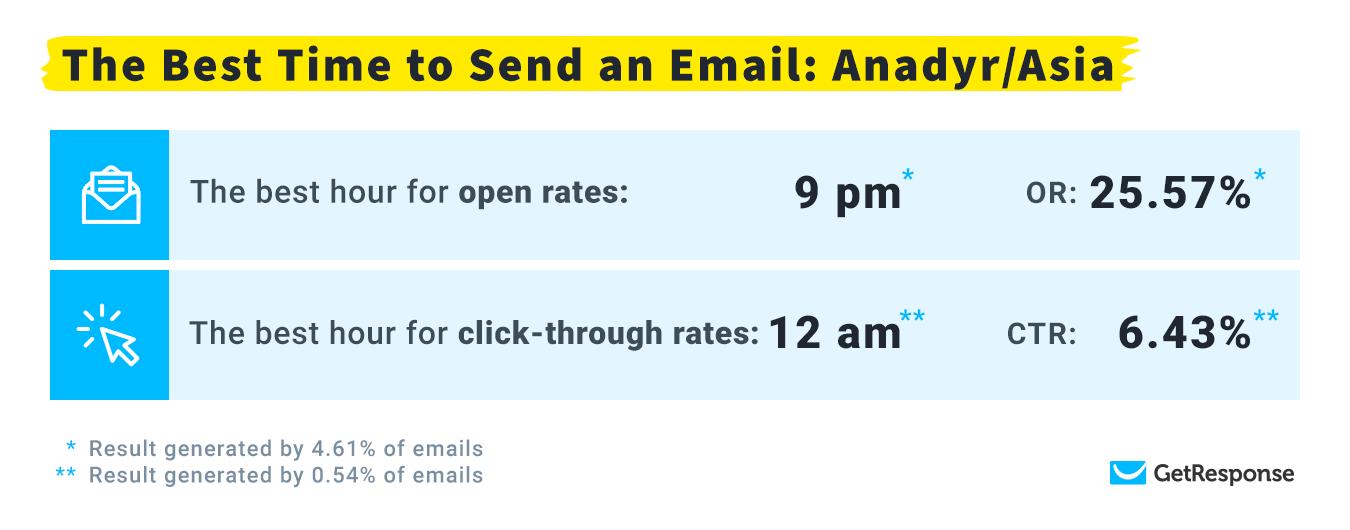лучшее время для емейл рассылок в часовом поясе Анадырь
