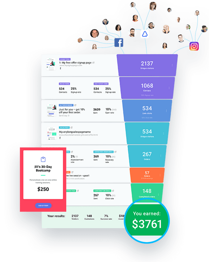 GetResponse Conversion Funnel visualization.