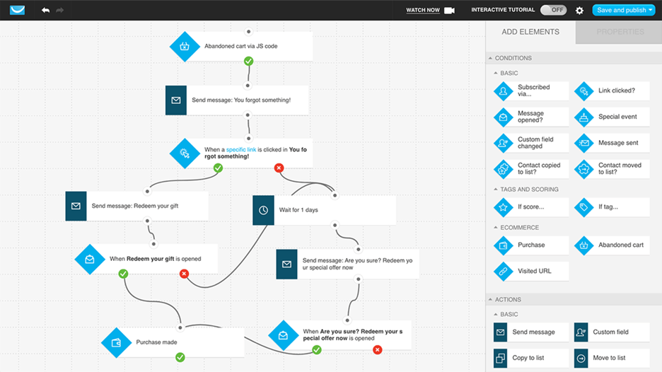 Marketing automation workflow created in GetResponse workflow builder.