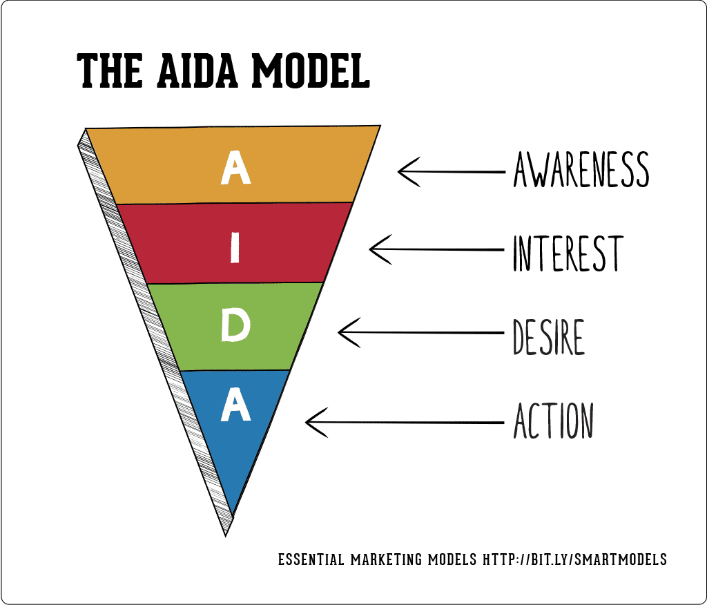 The AIDA sales funnel model.