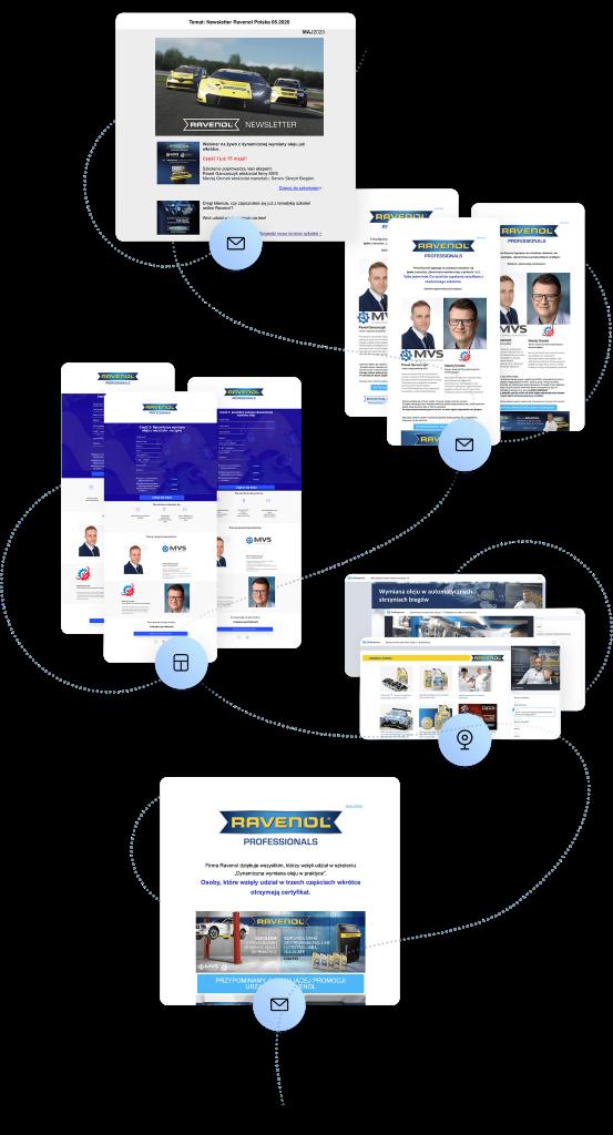 Un diagrama que presenta las herramientas utilizadas para ejecutar el programa de capacitación en línea de Ravenol Professionals.