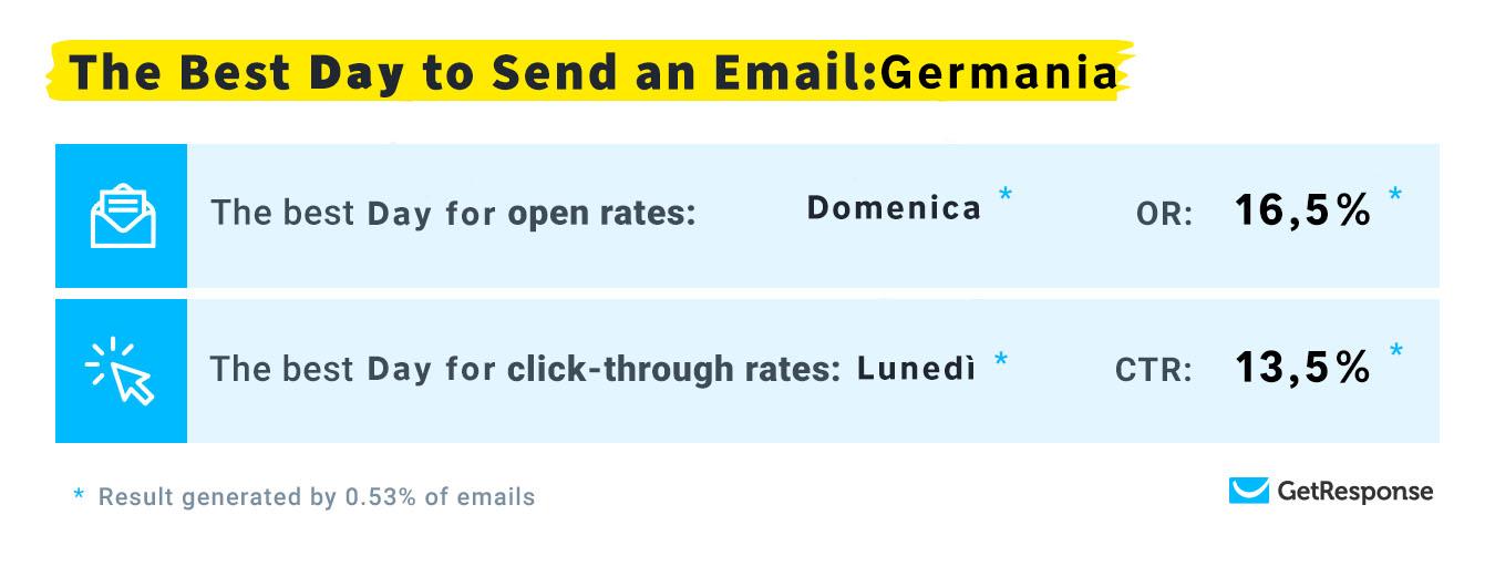 migliore giorno per inviare le mail germania