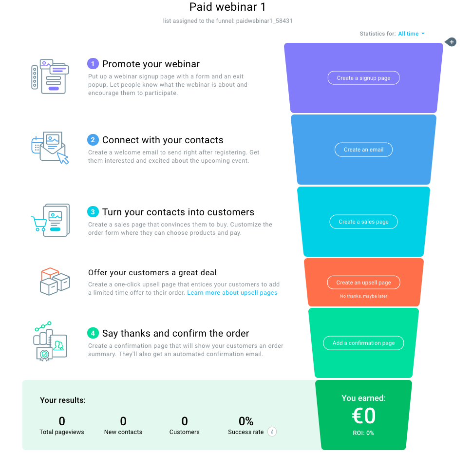 GetResponse Conversion Funnel built to promote a paid webinar.