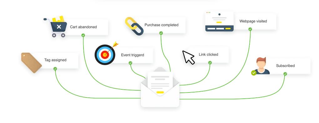 flow marketing automation
