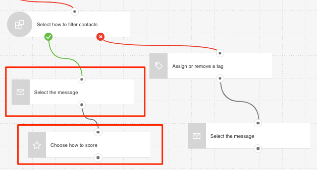 Path used to target repeat customers shown
