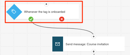 Tag triggering workflow shown
