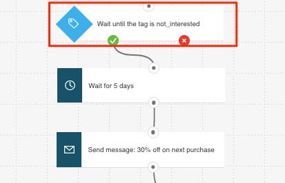 Tag triggeting Retargeting workflow shown