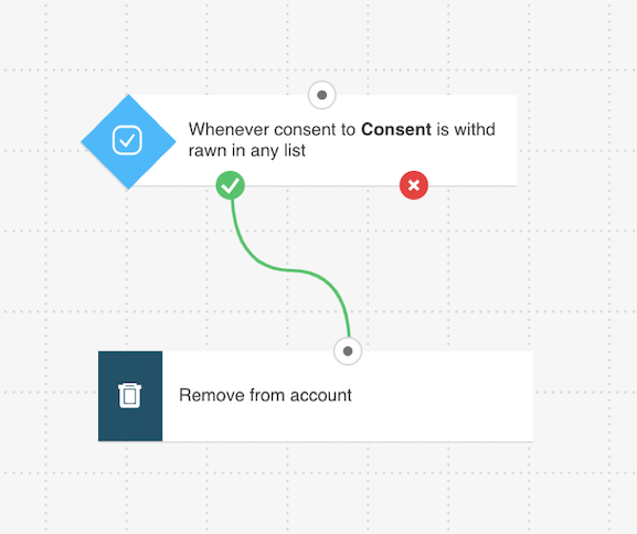Consent updated condition in a workflow.