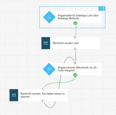 Beispiel Workflow mit Schleife.