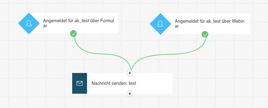 Workflow mit zwei Startkonditionen.