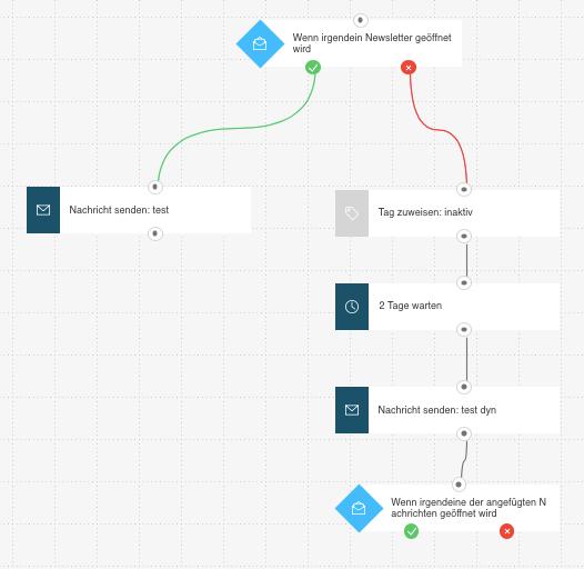 Beispiel Workflow mit Tag.
