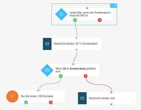 Beispielworkflow mit Startelement Wenn Punktestand.