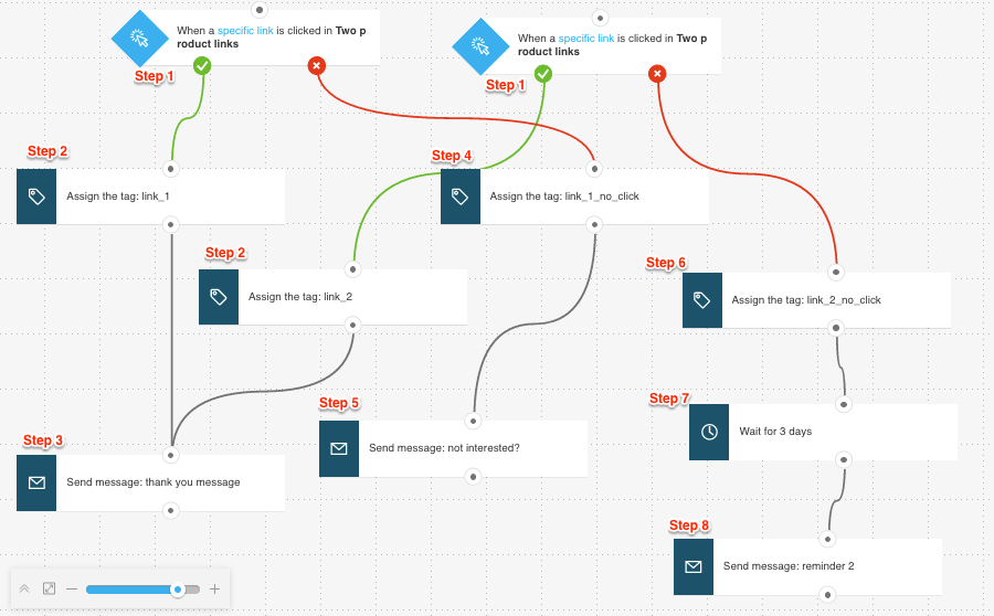 example workflow tracking multiple links.