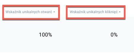 Wskaźnik unikalnych otwarć i kliknięć.