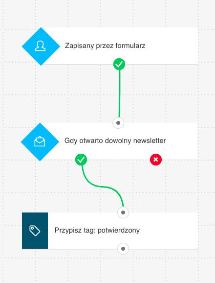 Cykl rozpoczynający się od kilku warunków wersja 2.