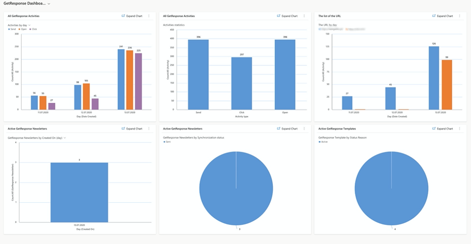 Activities and send-outs dashboard.