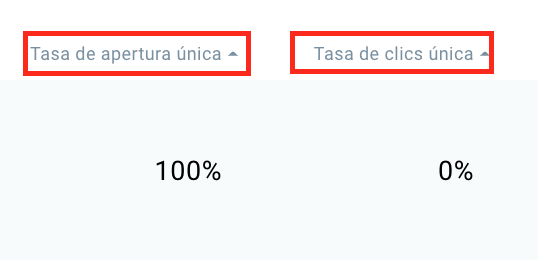 tasa de apertura única y tasa de clics única