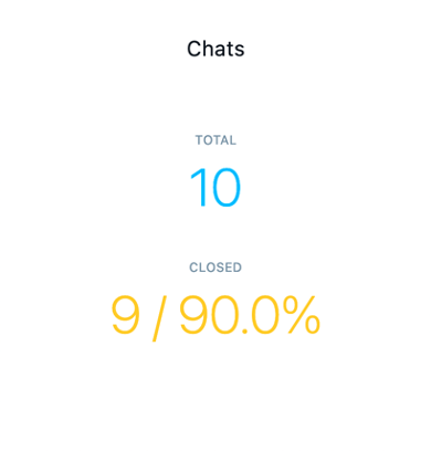Chats Total and Closed metrics shown.