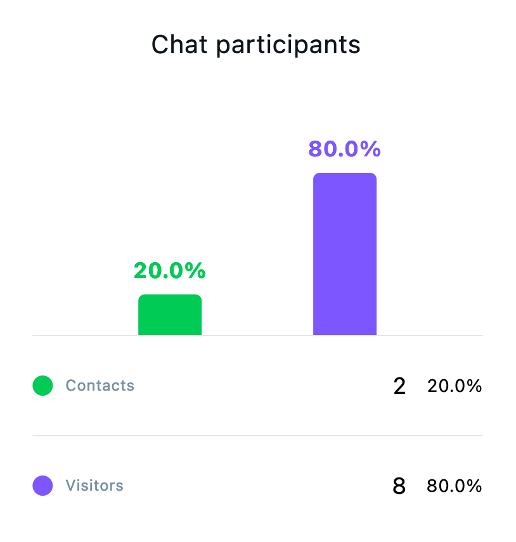 Chat participants statistics shown.