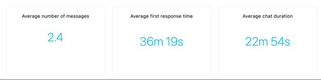 Average statistics tabs shown.