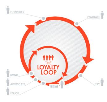 Grafika 1. McKinsey Pętla Lojalności