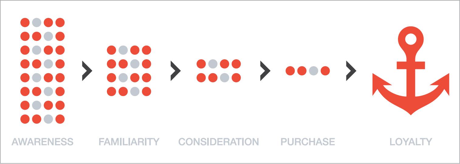 Grafika 2. Model Lejka firmy McKinsey