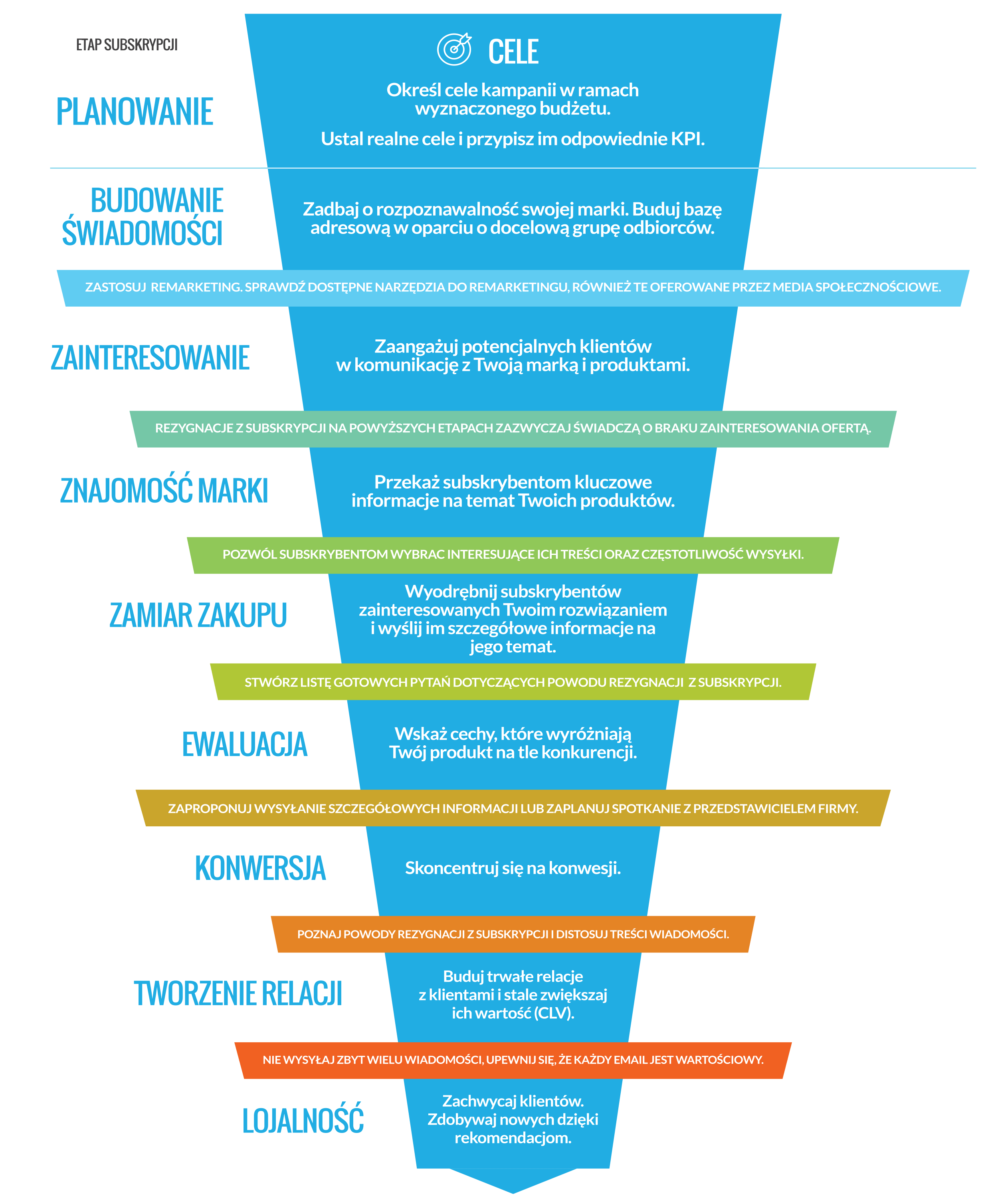 KPIs of an email marketing funnel