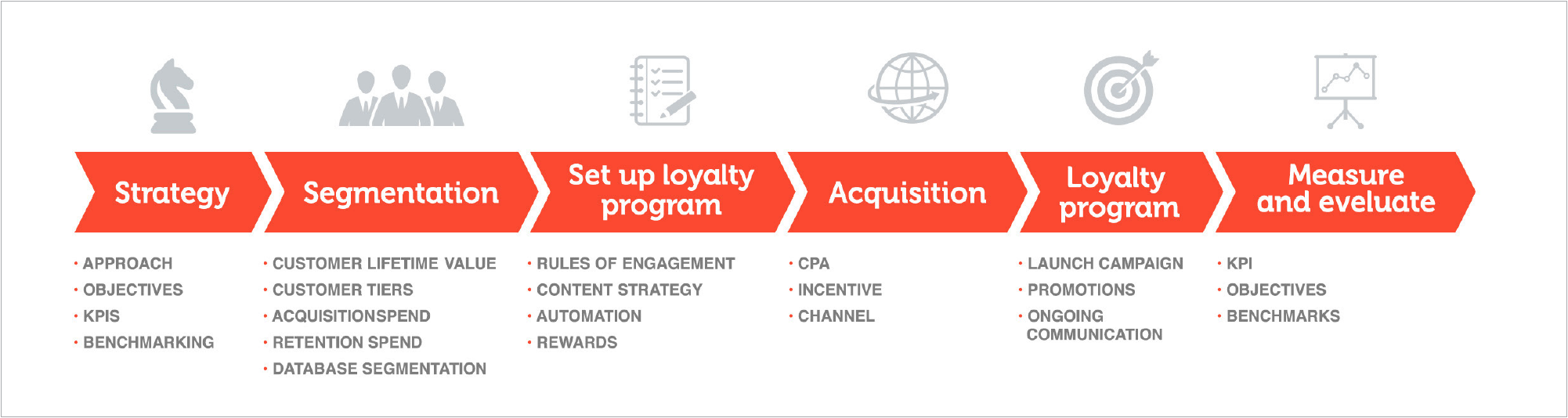 Grafika 3. Przykład programu lojalnościowego.