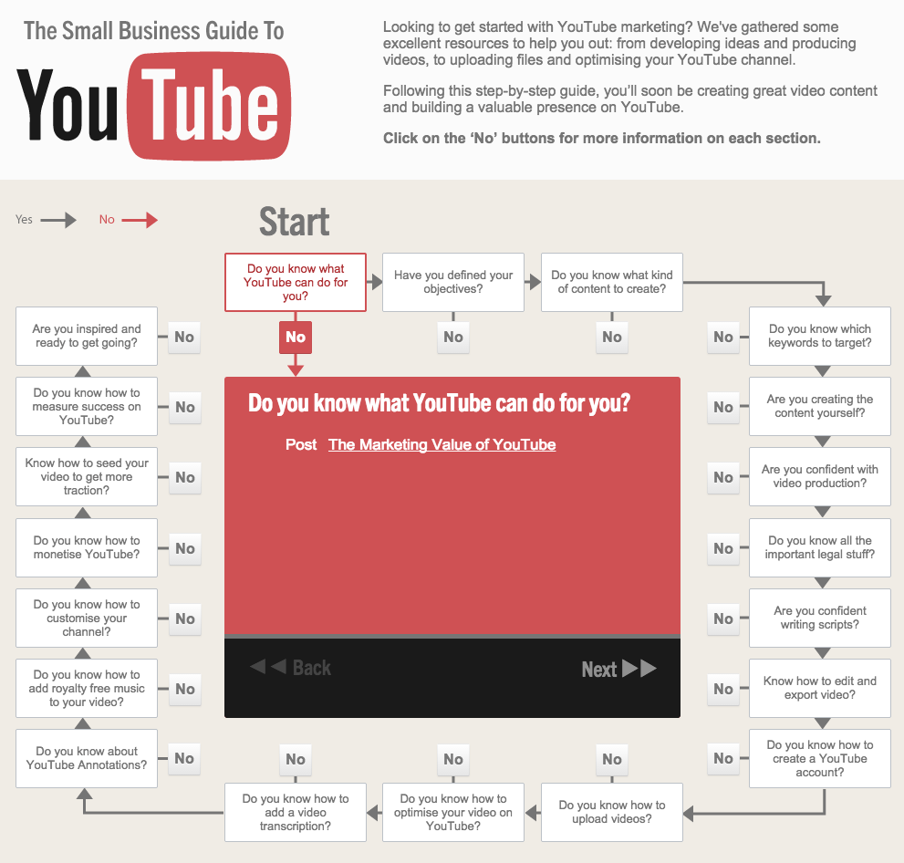 Img 5. The Small Business Guide to YouTube from Google