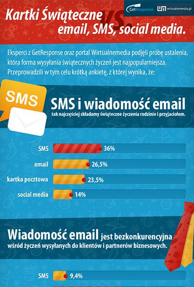Kartki świąteczne vs. email, SMS, social media.