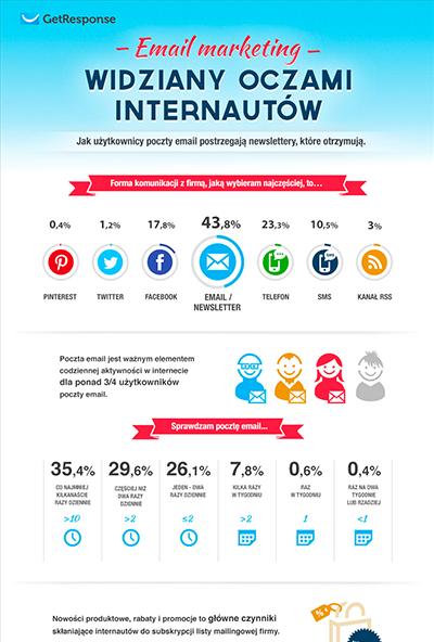 Email marketing oczami internautów.