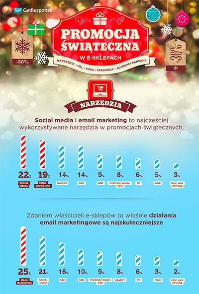Promocja świąteczna w e-sklepach.