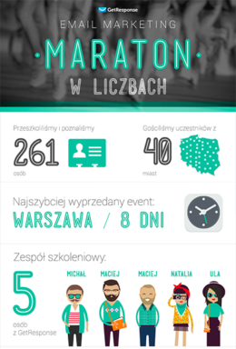 Email marketing maraton w liczbach.