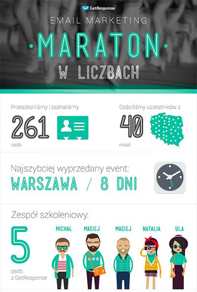 Email marketing maraton w liczbach.