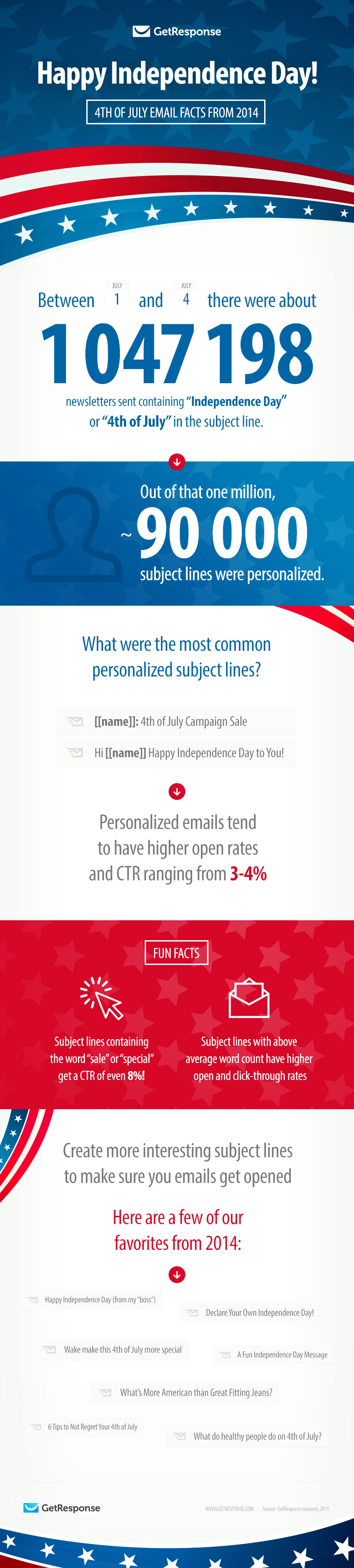 4th of July Email Facts from 2014