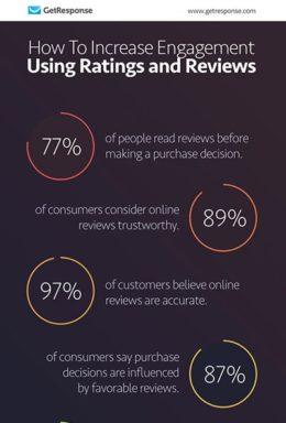Increase Engagement Using Ratings and Reviews