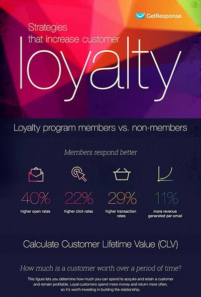 Strategies That Increase Customer Loyalty
