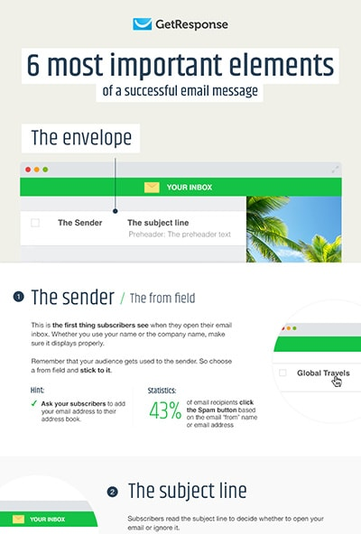 A Guide to Creating a Compelling Email Message