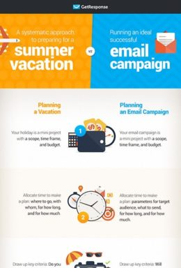 Planning an Email Campaign vs. Planning a Vacation