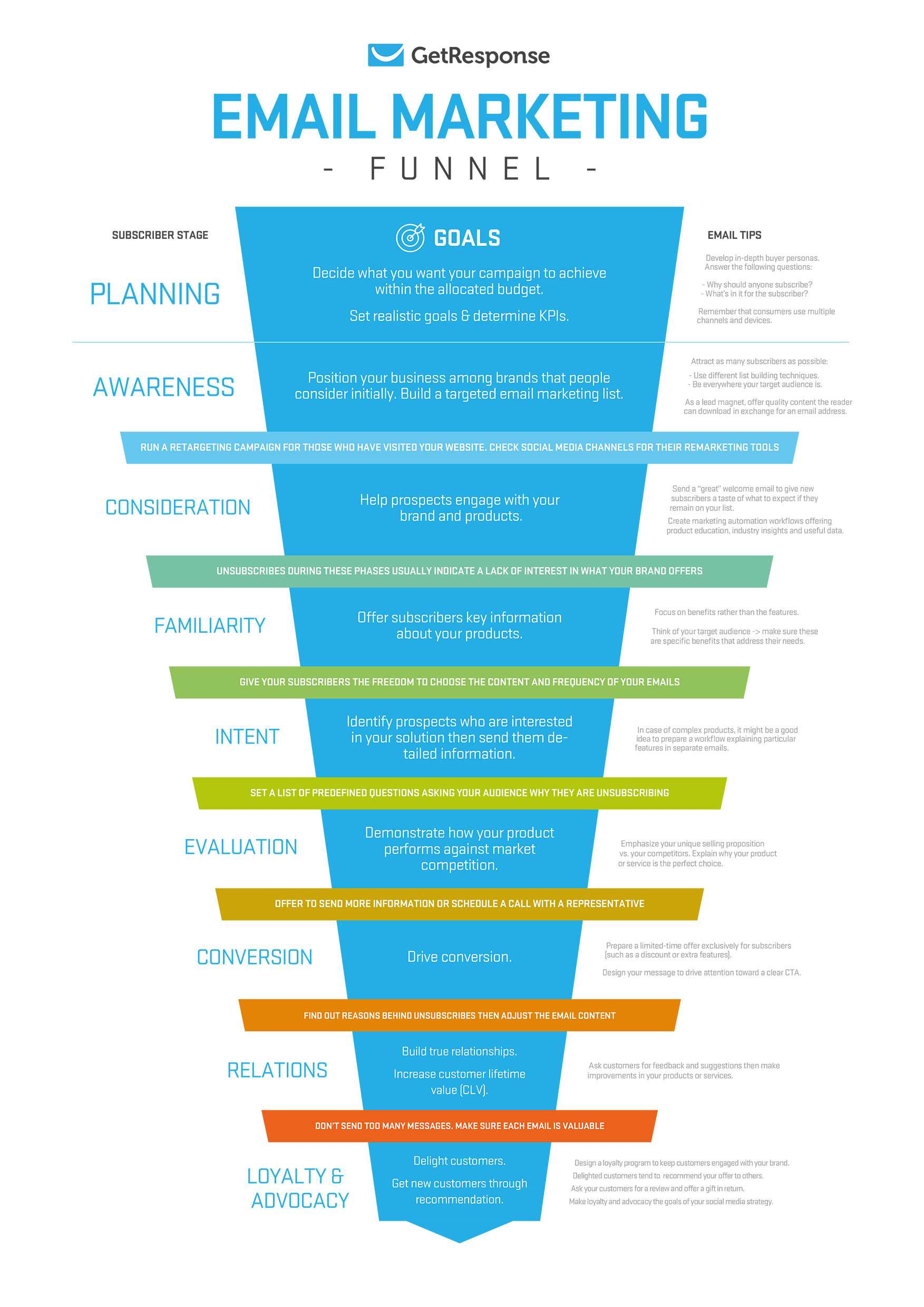 An Email Marketing Funnel For Planning Your Subscriber Journey.