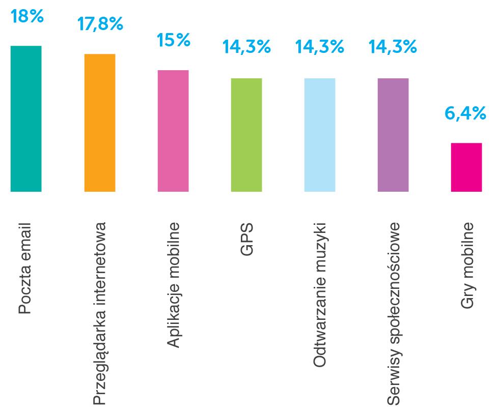 Do czego – oprócz połączeń telefonicznych – najczęściej wykorzystywany jest smartfon?