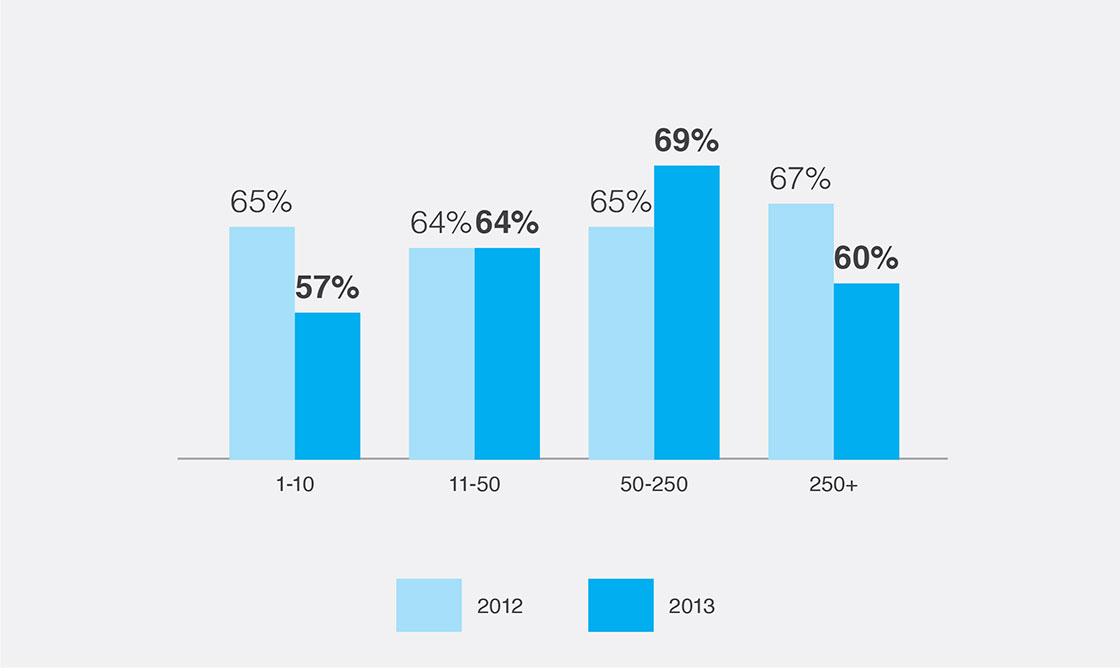 Poziom zaawansowania email marketingu w zależności od wielkości firmy.