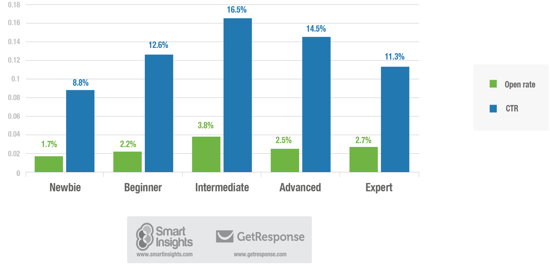 Email response rate by sophistication