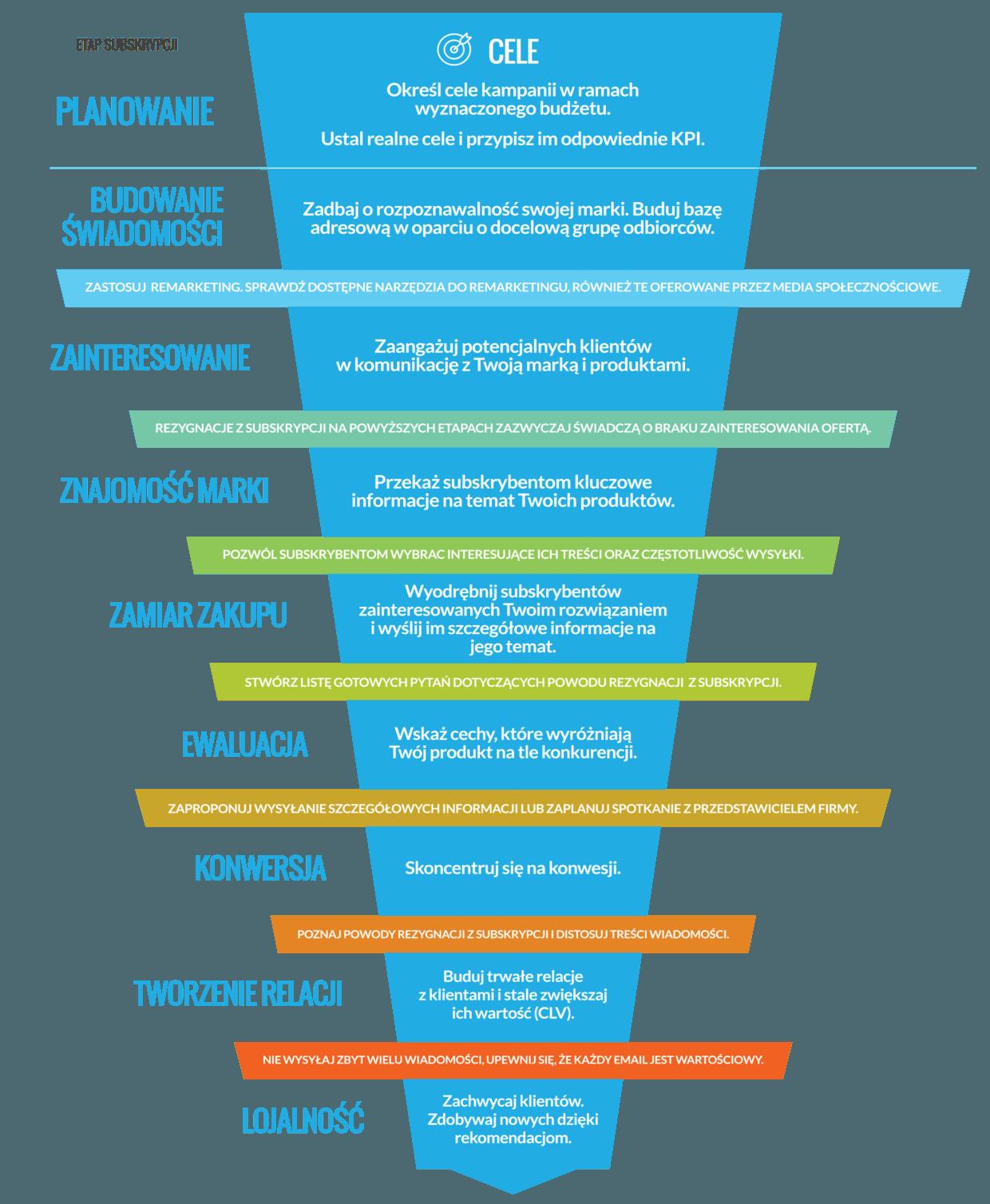 Lejek email marketingowy – jak zaplanować ścieżkę klienta?