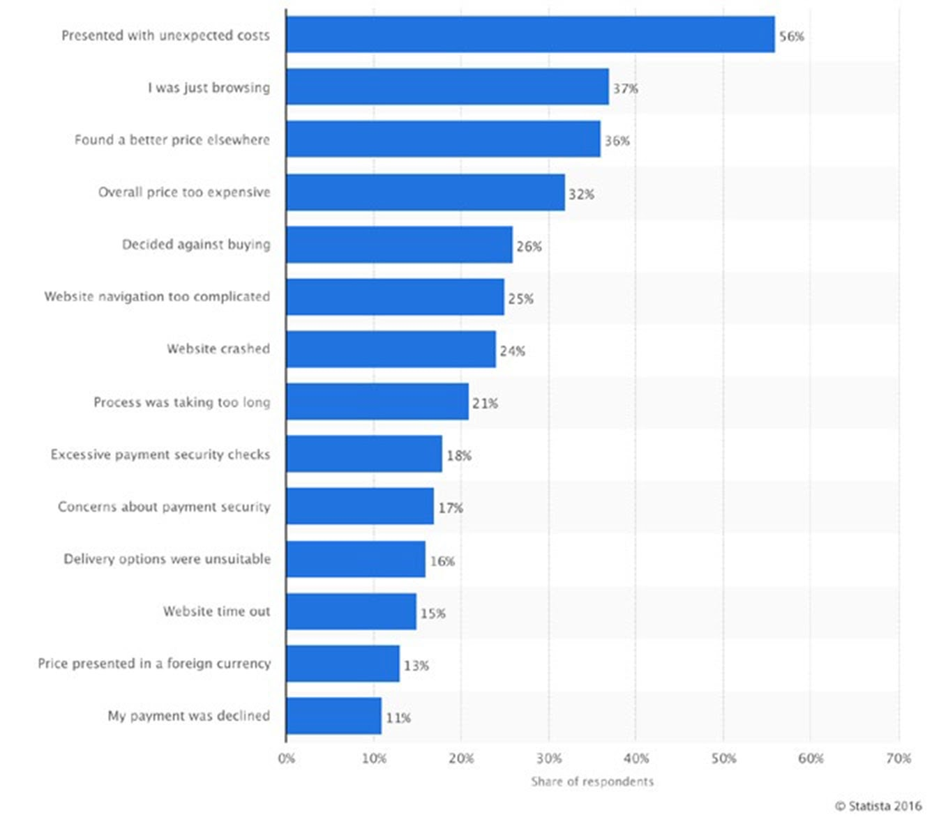 Statista Graph Showing Cart Abandonment Reasons