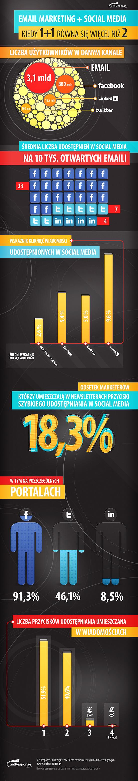 Wpływ social media na email marketing.